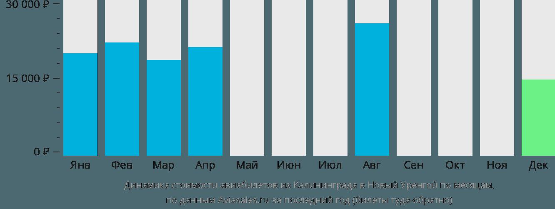Динамика стоимости авиабилетов из Калининграда в Новый Уренгой по месяцам