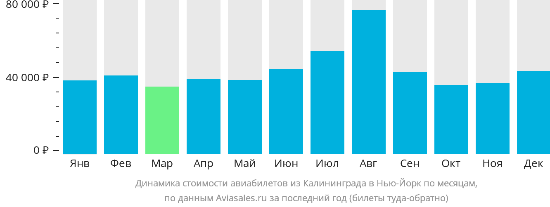 Динамика стоимости авиабилетов из Калининграда в Нью-Йорк по месяцам