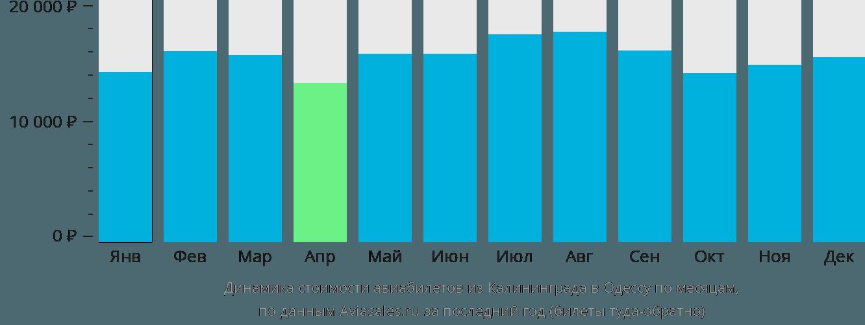 Динамика стоимости авиабилетов из Калининграда в Одессу по месяцам