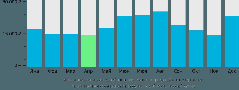 Динамика стоимости авиабилетов из Калининграда в Омск по месяцам