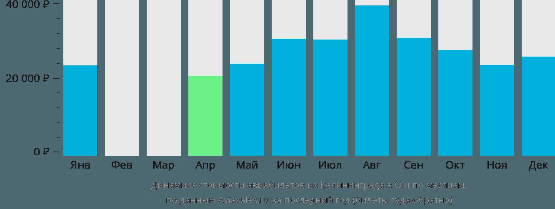 Динамика стоимости авиабилетов из Калининграда в Ош по месяцам