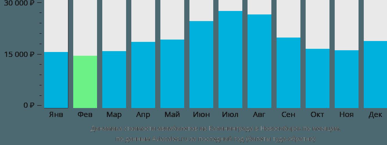 Динамика стоимости авиабилетов из Калининграда в Новосибирск по месяцам