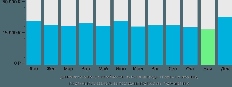 Динамика стоимости авиабилетов из Калининграда в Париж по месяцам
