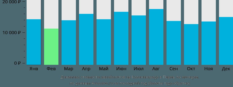 Динамика стоимости авиабилетов из Калининграда в Пермь по месяцам