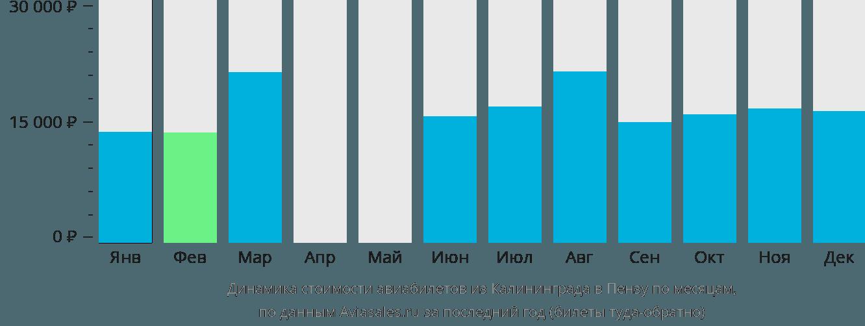 Динамика стоимости авиабилетов из Калининграда в Пензу по месяцам