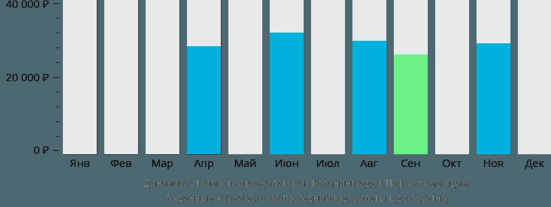 Динамика стоимости авиабилетов из Калининграда в Пафос по месяцам