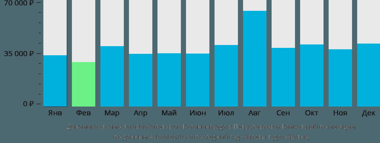 Динамика стоимости авиабилетов из Калининграда в Петропавловск-Камчатский по месяцам