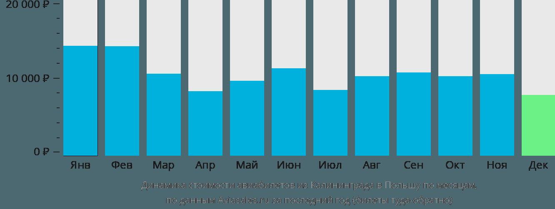 Динамика стоимости авиабилетов из Калининграда в Польшу по месяцам