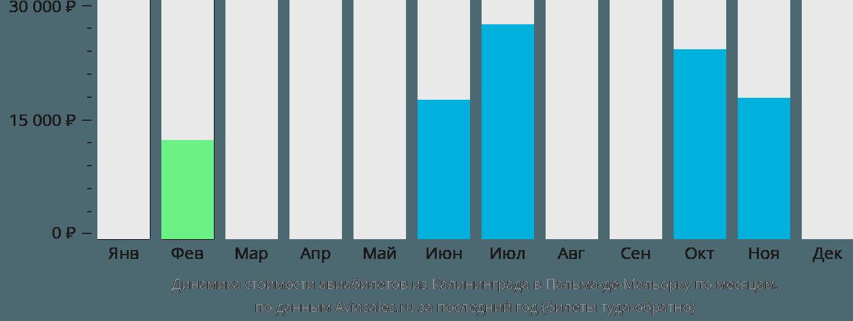 Динамика стоимости авиабилетов из Калининграда в Пальма-де-Мальорку по месяцам