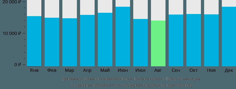Динамика стоимости авиабилетов из Калининграда в Прагу по месяцам