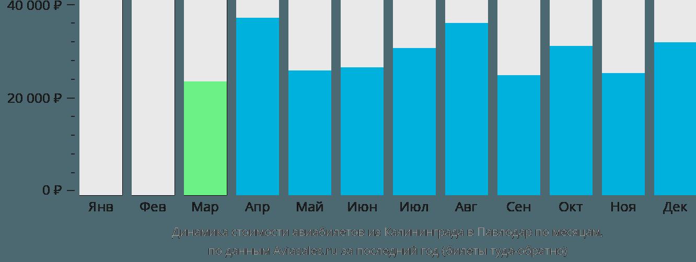 Динамика стоимости авиабилетов из Калининграда в Павлодар по месяцам