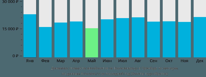 Динамика стоимости авиабилетов из Калининграда в Оренбург по месяцам