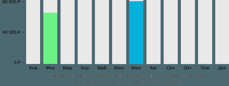 Динамика стоимости авиабилетов из Калининграда в Рио-де-Жанейро по месяцам
