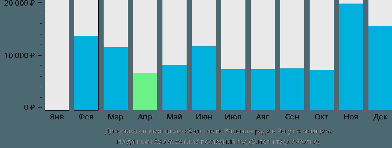 Динамика стоимости авиабилетов из Калининграда в Ригу по месяцам