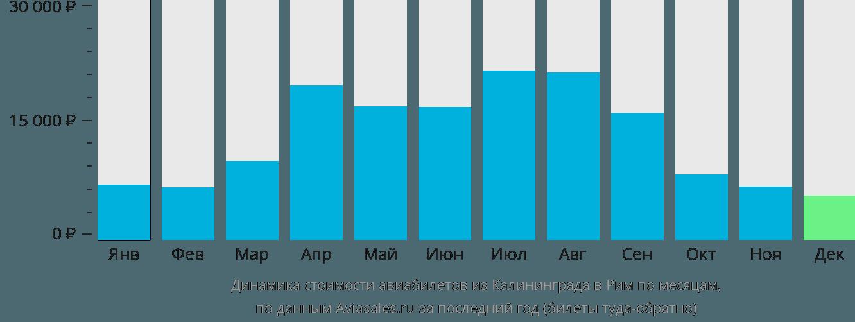Динамика стоимости авиабилетов из Калининграда в Рим по месяцам