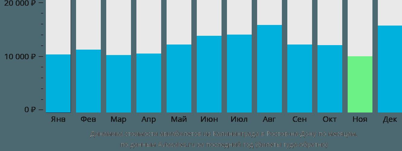 Динамика стоимости авиабилетов из Калининграда в Ростов-на-Дону по месяцам