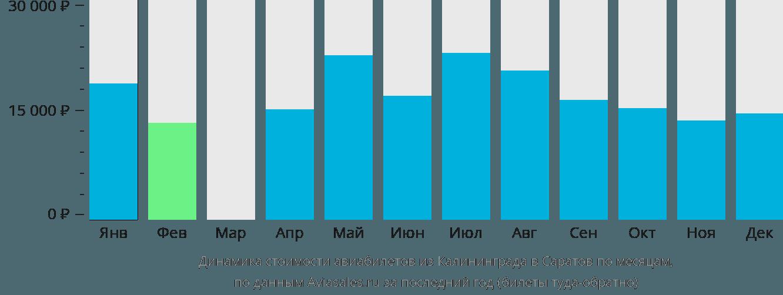 Динамика стоимости авиабилетов из Калининграда в Саратов по месяцам