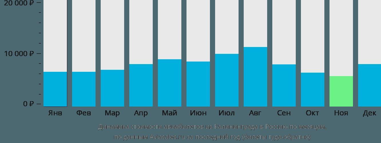 Динамика стоимости авиабилетов из Калининграда в Россию по месяцам