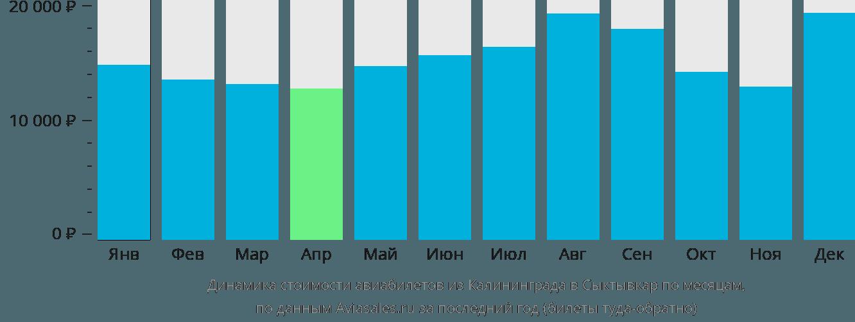 Динамика стоимости авиабилетов из Калининграда в Сыктывкар по месяцам