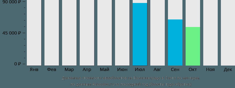 Динамика стоимости авиабилетов из Калининграда в Сиэтл по месяцам