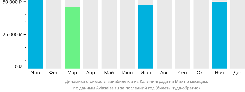 Динамика стоимости авиабилетов из Калининграда на Маэ по месяцам