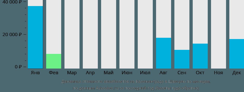 Динамика стоимости авиабилетов из Калининграда в Швецию по месяцам