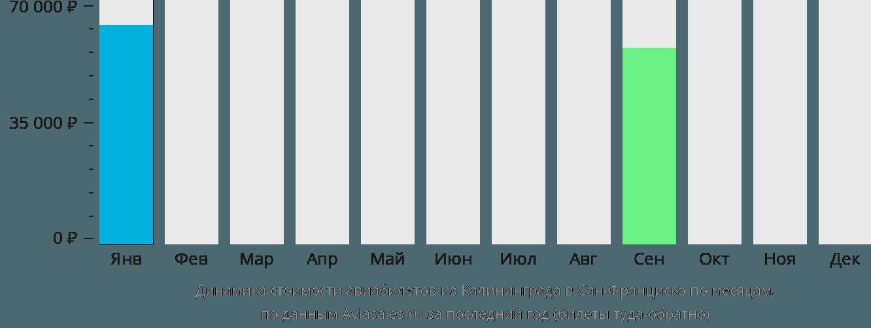Динамика стоимости авиабилетов из Калининграда в Сан-Франциско по месяцам
