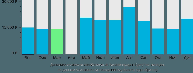 Динамика стоимости авиабилетов из Калининграда в Сургут по месяцам