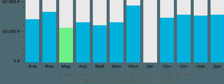 Динамика стоимости авиабилетов из Калининграда в Шанхай по месяцам