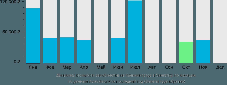 Динамика стоимости авиабилетов из Калининграда в Сингапур по месяцам