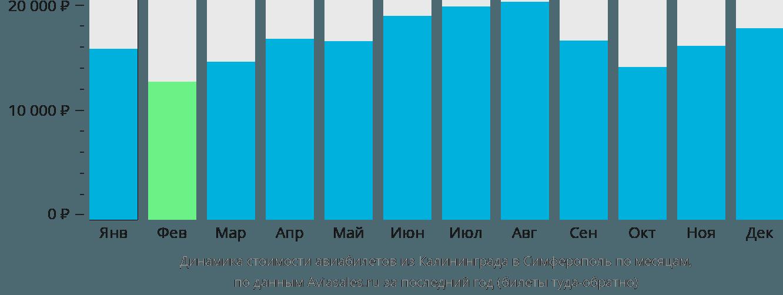 Динамика стоимости авиабилетов из Калининграда в Симферополь по месяцам