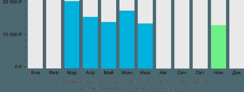Динамика стоимости авиабилетов из Калининграда в Салоники по месяцам