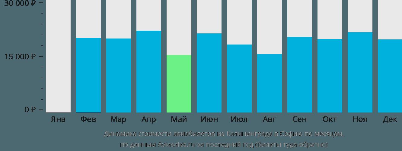 Динамика стоимости авиабилетов из Калининграда в Софию по месяцам