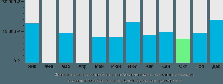 Динамика стоимости авиабилетов из Калининграда в Стокгольм по месяцам
