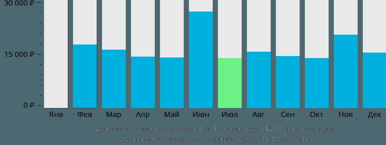 Динамика стоимости авиабилетов из Калининграда в Штутгарт по месяцам