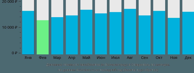 Динамика стоимости авиабилетов из Калининграда в Ставрополь по месяцам