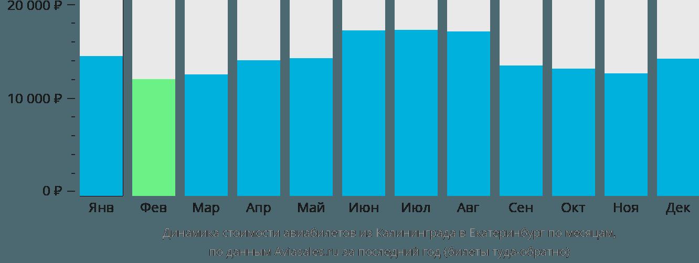 Динамика стоимости авиабилетов из Калининграда в Екатеринбург по месяцам