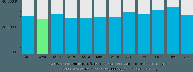 Динамика стоимости авиабилетов из Калининграда в Ташкент по месяцам