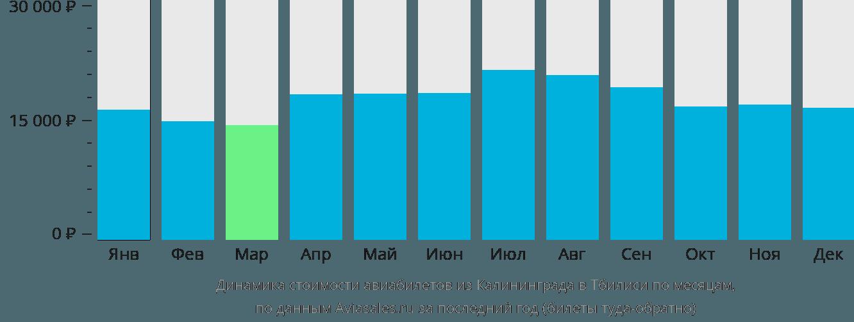 Динамика стоимости авиабилетов из Калининграда в Тбилиси по месяцам