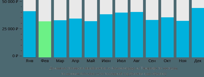 Динамика стоимости авиабилетов из Калининграда на Тенерифе по месяцам