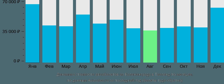 Динамика стоимости авиабилетов из Калининграда в Таиланд по месяцам