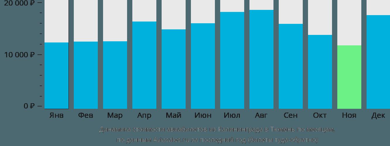 Динамика стоимости авиабилетов из Калининграда в Тюмень по месяцам