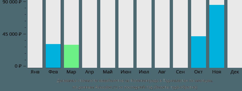Динамика стоимости авиабилетов из Калининграда в Таджикистан по месяцам