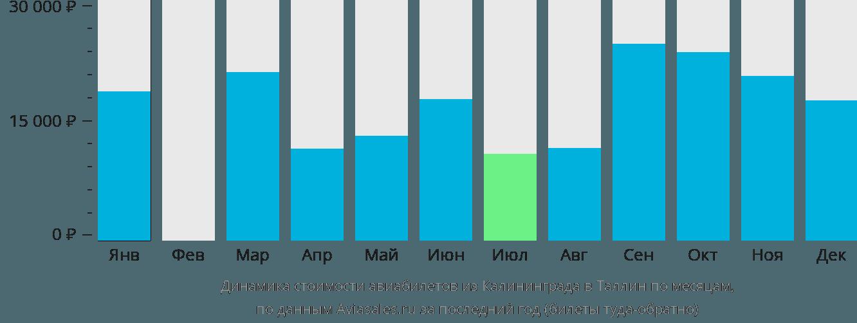 Динамика стоимости авиабилетов из Калининграда в Таллин по месяцам