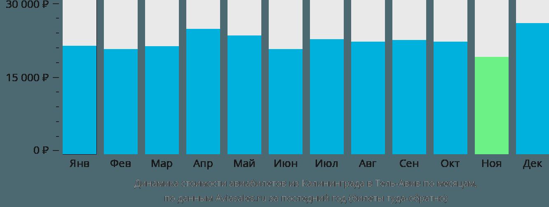 Динамика стоимости авиабилетов из Калининграда в Тель-Авив по месяцам