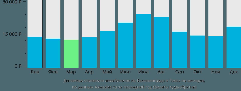 Динамика стоимости авиабилетов из Калининграда в Томск по месяцам