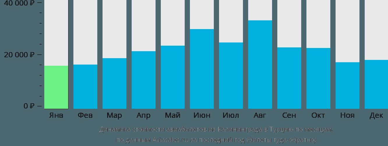Динамика стоимости авиабилетов из Калининграда в Турцию по месяцам