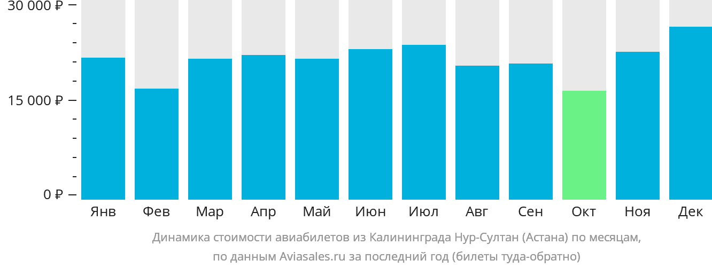 Динамика стоимости авиабилетов из Калининграда в Нур-Султан (Астана) по месяцам