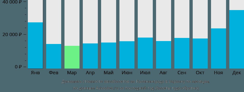 Динамика стоимости авиабилетов из Калининграда в Украину по месяцам