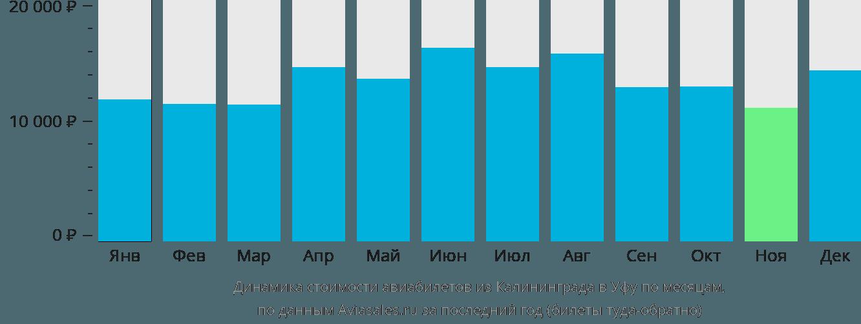 Динамика стоимости авиабилетов из Калининграда в Уфу по месяцам